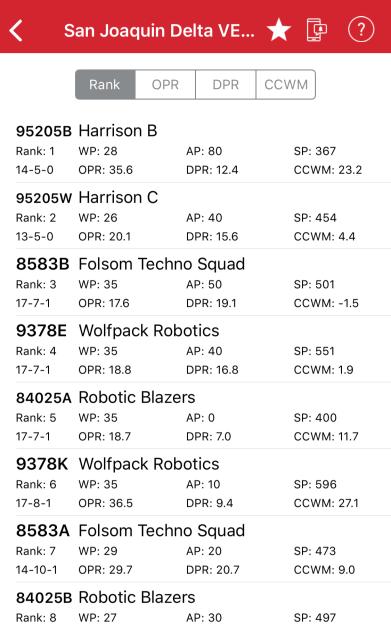 Standings in Vex robotics