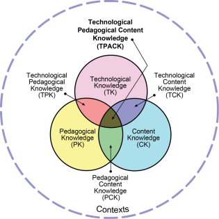 Venn Diagram of TPAK
