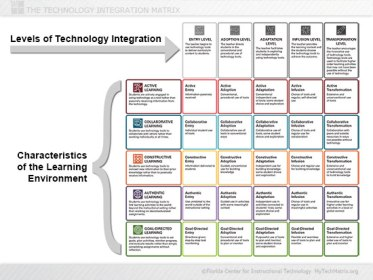 Diagram of levels of technology integration.
