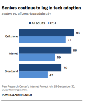 Graph showing use of various devices by seniors vs. all adults.