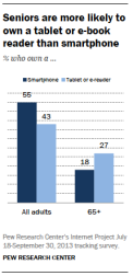 04-seniors-more-likely-to-own-tablet