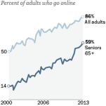Chart showing percentage of adults that go online.